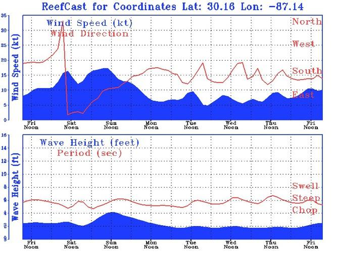 Gulf conditions for kayak fishing?-image-jpg
