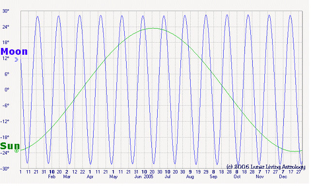 Tides in the Gulf of Mexico-lunarsolardeclinationgraph-jpg